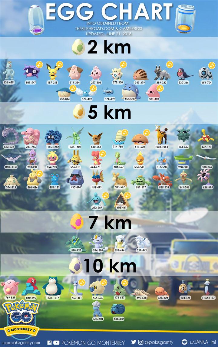 Pokemon Go eieren grafiek