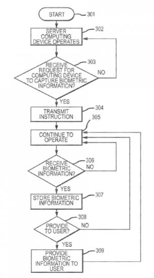 Patent voor beveiliging via Touch ID.