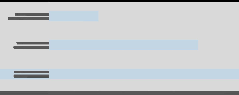 Wolfe-stats