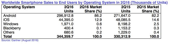 Marktaandelen van besturingssystemen van smartphones in het tweede kwartaal van 2016 en 2015.