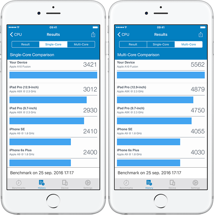 Geekbench 4 benchmarktest met iPhone 7 Plus