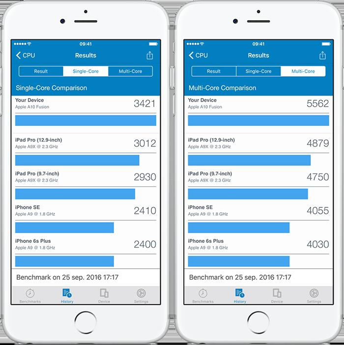 Geekbench 4 benchmarktest met iPhone 7 Plus