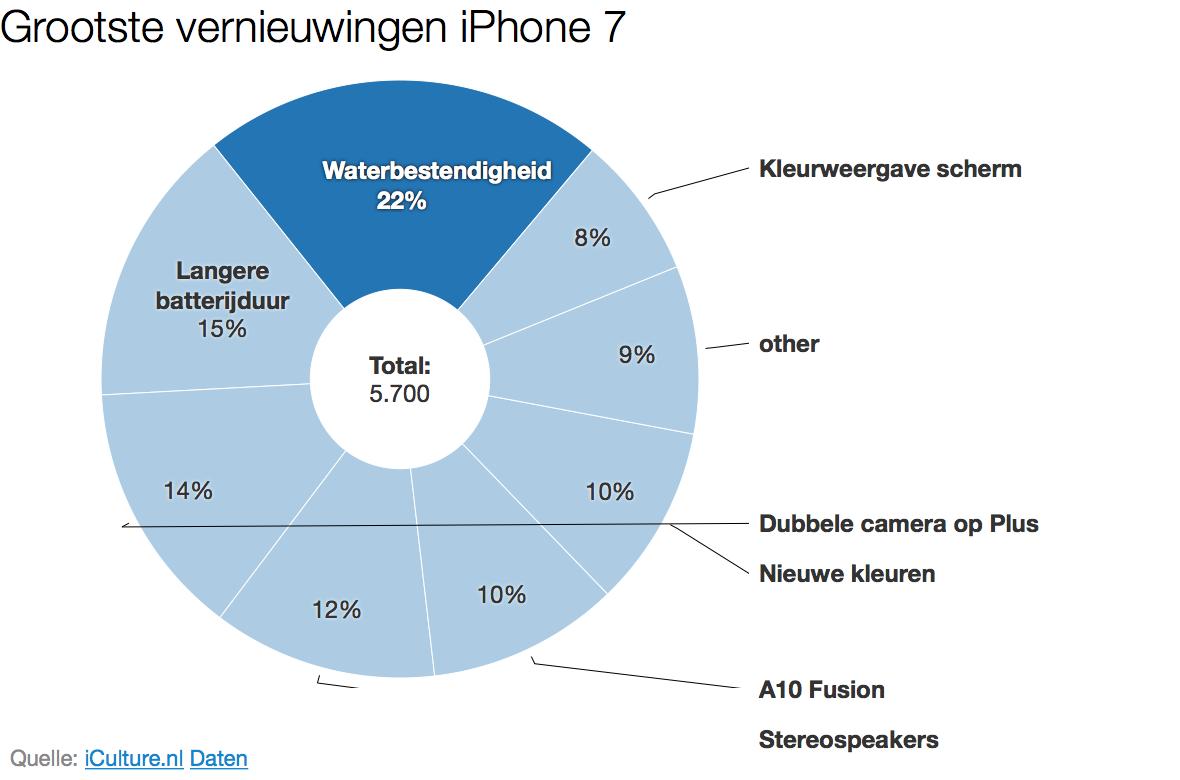 Grootste vernieuwingen in de iPhone 7