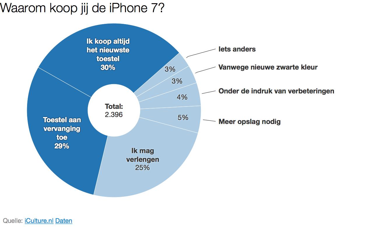 iCulture peilt: waarom upgraden naar een iPhone 7