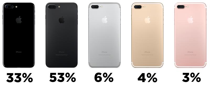 iPhone 7 Plus kleuren gekozen