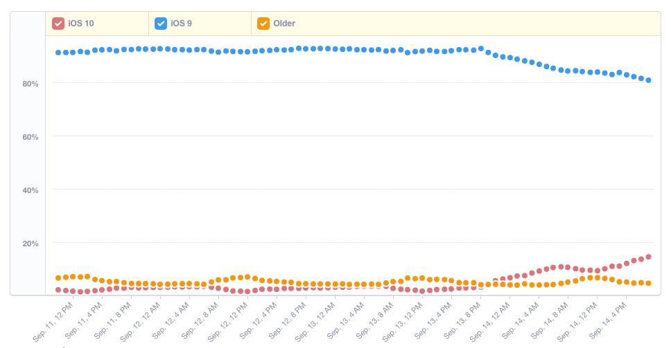 Mixpanel iOS 10 statistieken