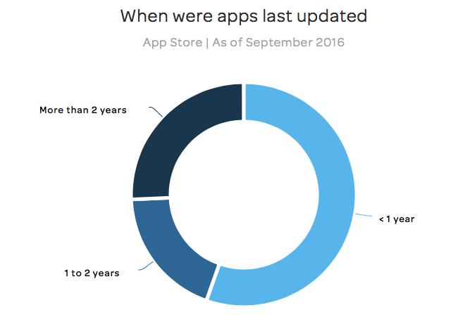 App Store: laatste update