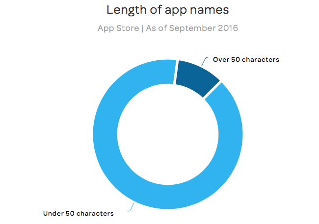 Lange appnamen - App Figures
