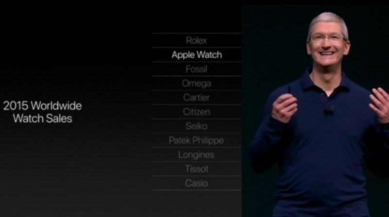Apple Watch verkoopcijfers 2015