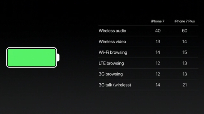iPhone 7 batterij keynote