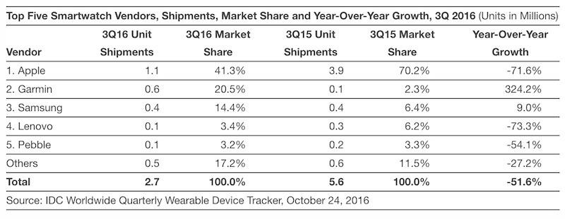 Verkoopcijfers van het derde kwartaal van Apple Watch en andere smartwatches.