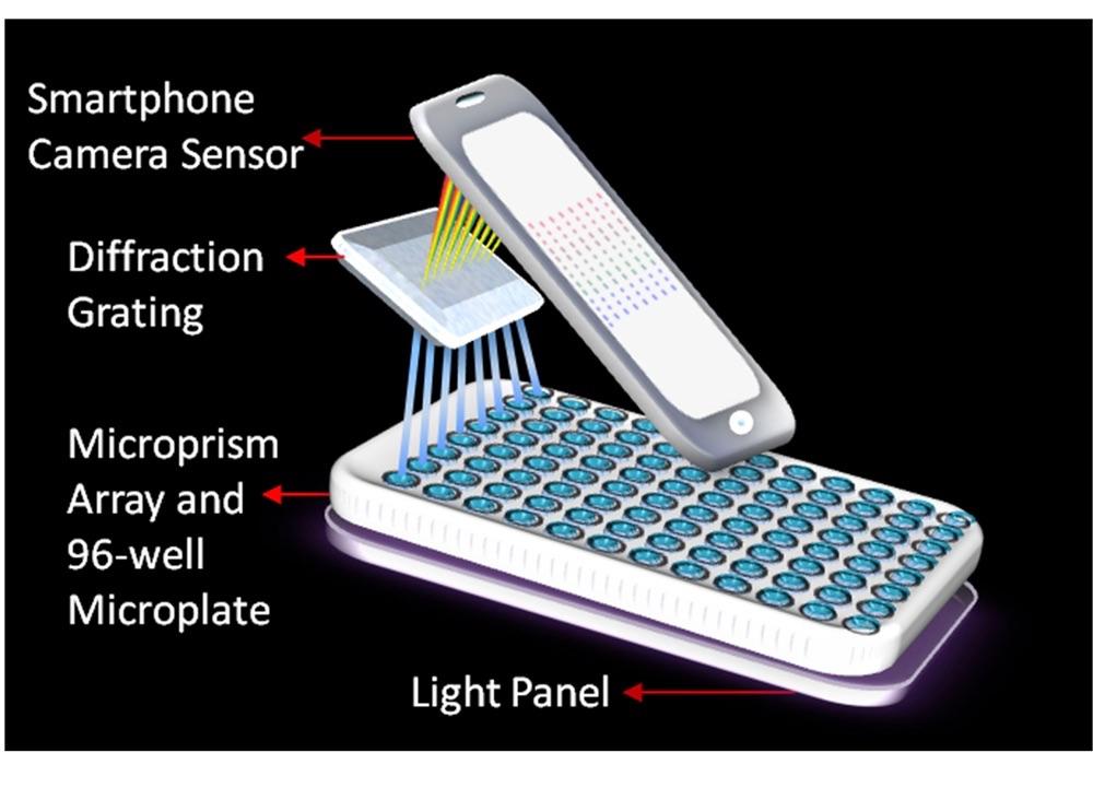 Spectrometer maakt gebruik van een iPhone voor laboratorium onderzoek.