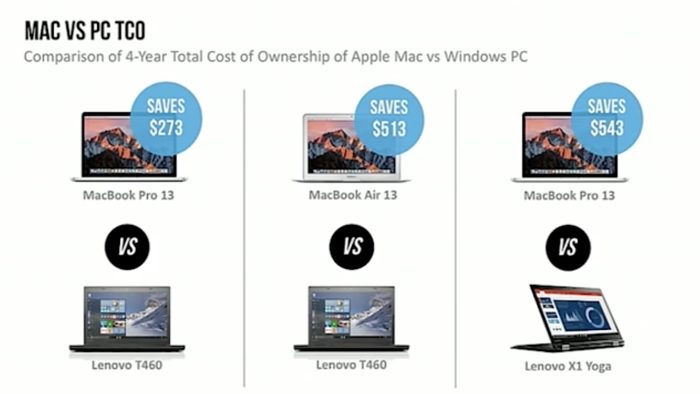 Mac vs PC, total cost of ownership