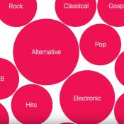 Apple Music bollen