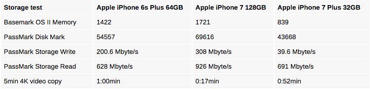 Test van 32GB iPhone 7 voor opslagsnelheid.