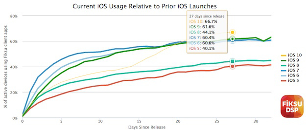 Fiksu iOS 10 adoptie