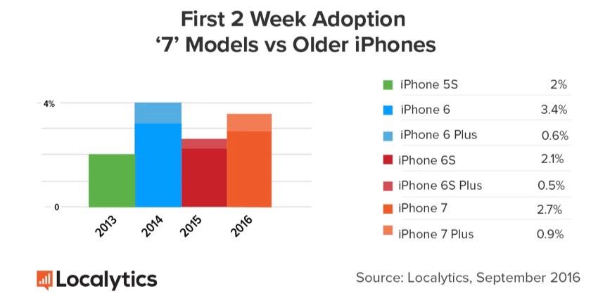 Verdeling van aandeel iPhone-modellen.