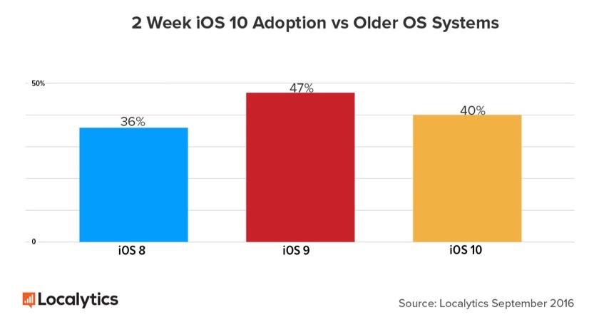 iOS 10-aandeel na 2 weken.