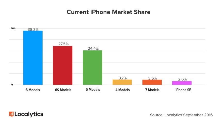 iPhone-aandeel na 2 weken na de release van iPhone 7.