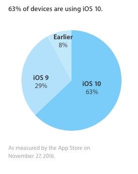 iOS 10-adoptie in november 2016.