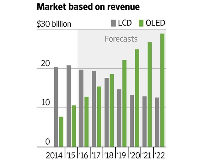 OLED-schermen in smartphones: groei in omzet