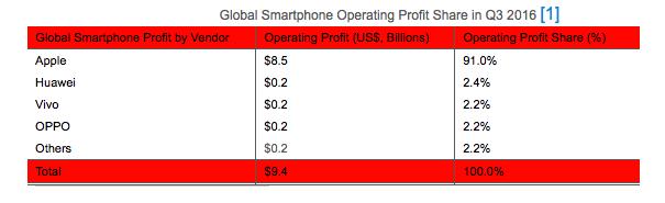 Inkomsten uit wereldwijde smartphonemarkt.