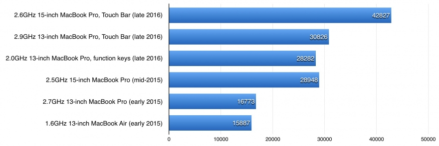 MacBook Pro 2016 GPU benchmark