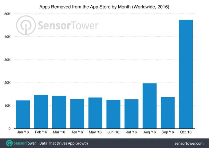 App Store opgeruimd in oktober 2016