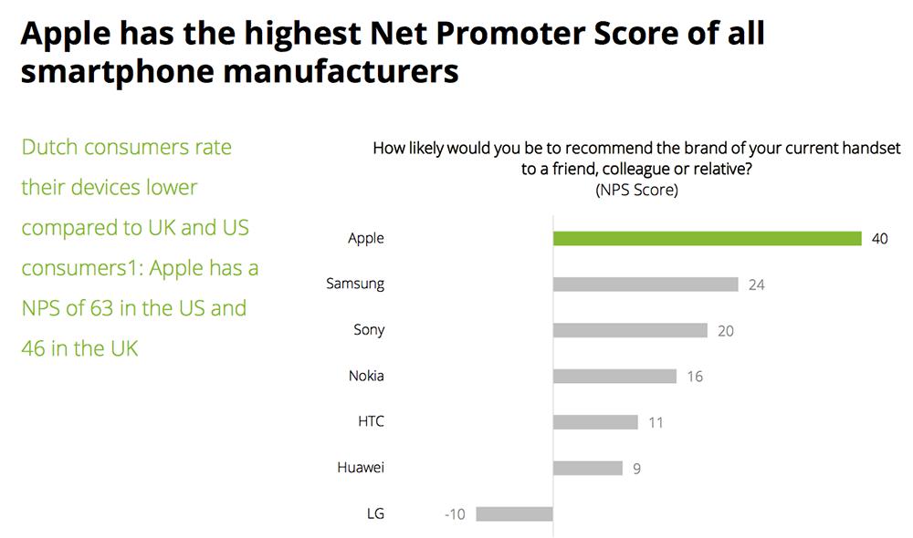 Net Promotor Score Deloitte