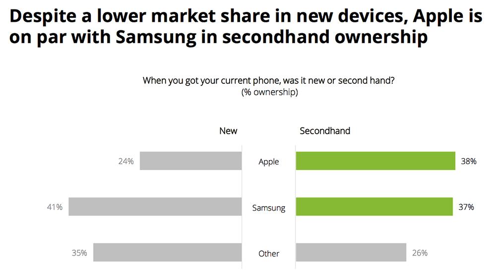 Tweedehands bezit onder Nederlandse smartphonegebruikers