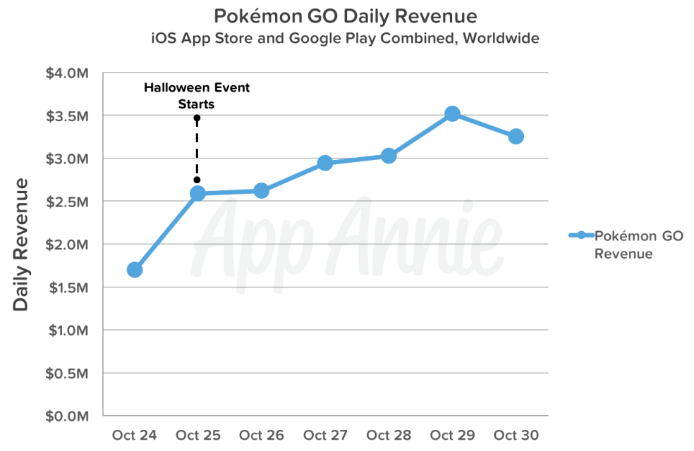 Inkomsten Pokémon Go