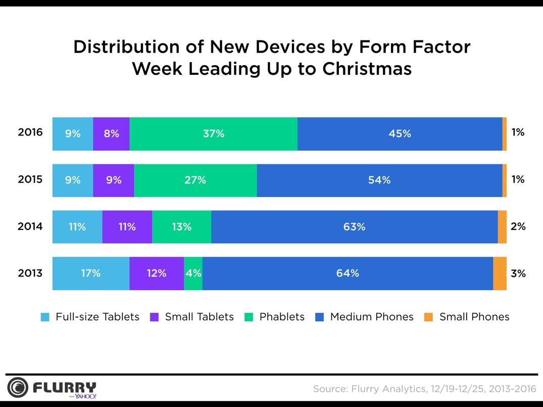 Onderzoek naar toestelactivatie tijdens de kerst, op schermgrootte.