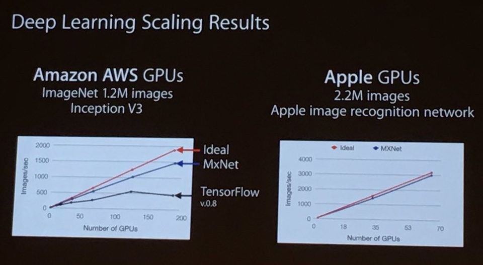 Apple AI Keynote beeld over GPU kracht