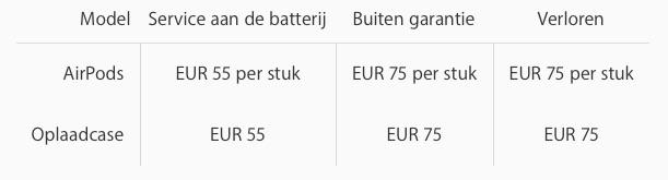 Europese prijzen van de AirPods.