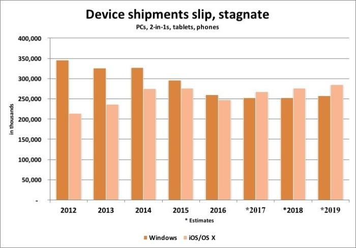 Device shipments tussen 2017 en 2019
