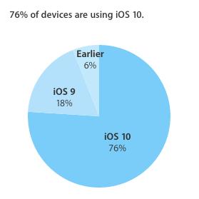 iOS 10 op 76 procent actieve toestellen geïnstalleerd