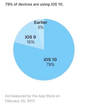 iOS 10 op 79% van de actieve toestellen.