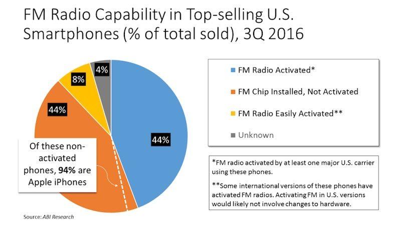 NAB: grafiek verkochte smartphones met fm-radio in VS