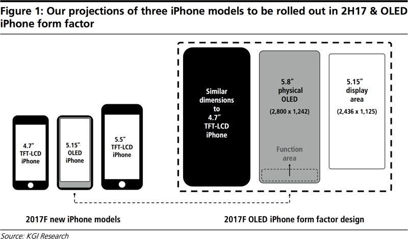 iPhone 8-functiepaneel volgens Ming-Chi Kuo