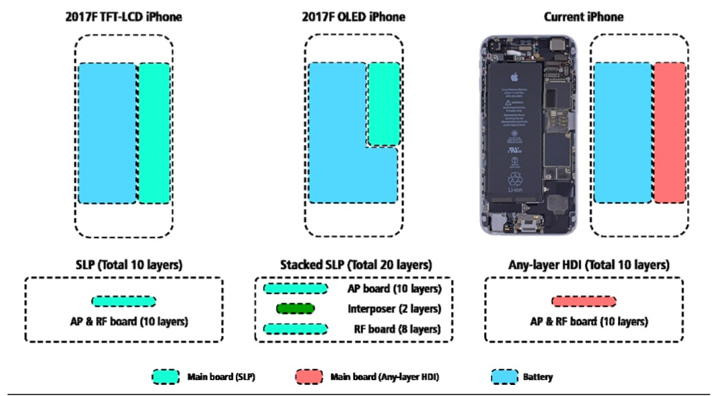 Batterijdesign van iPhone 8.