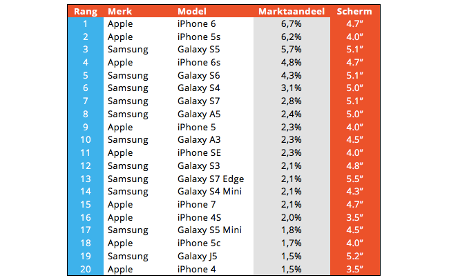 Populairste smartphones Nederland 2017