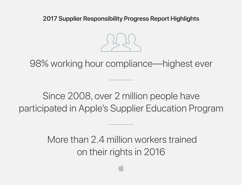 Apple Responsibility rapport voor werknemers.