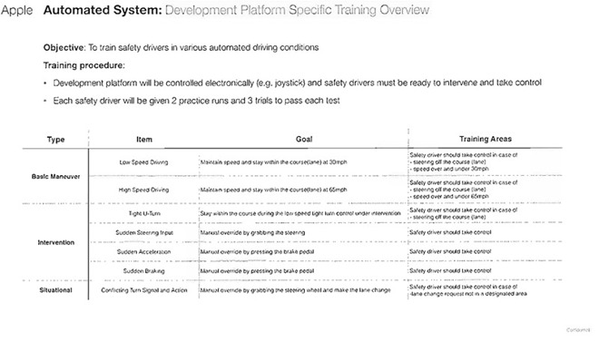 Apple Car document voorgeschreven skills