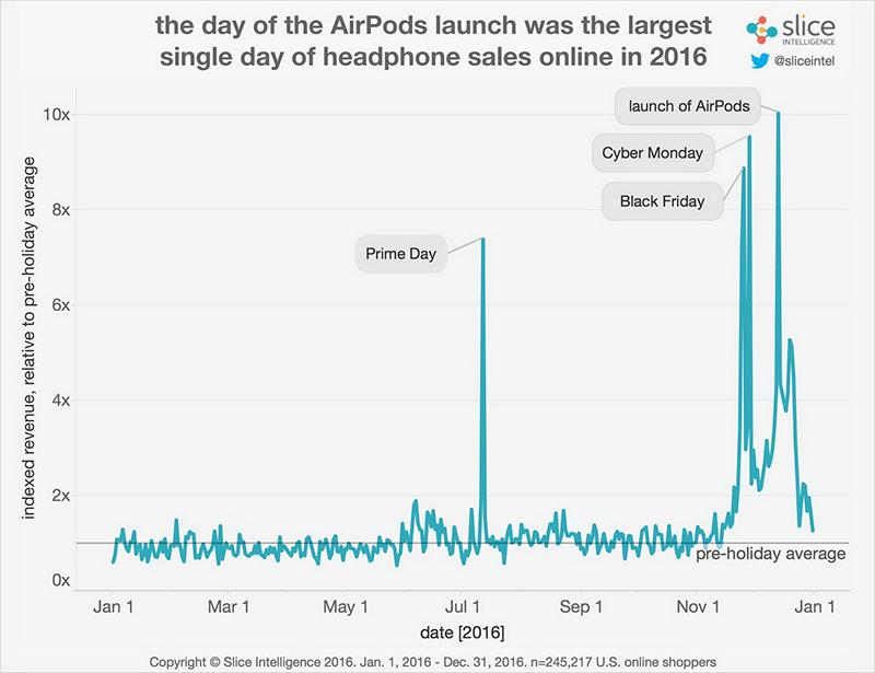 AirPods: piek in verkopen