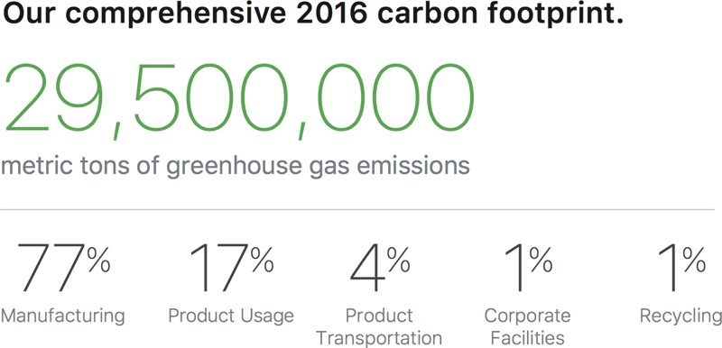 Apple carbon footprint 2016