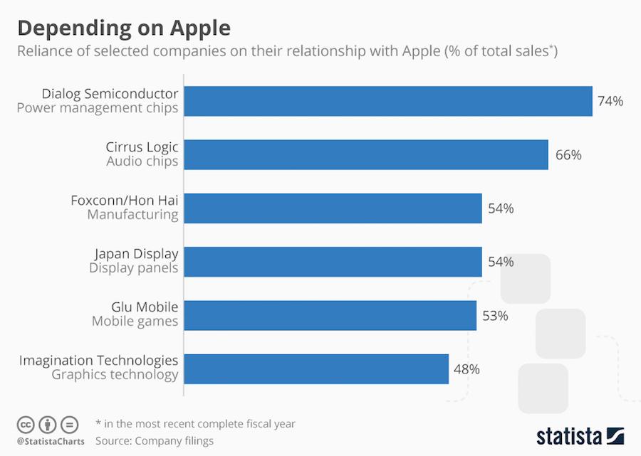 Bedrijven afhankelijk van Apple