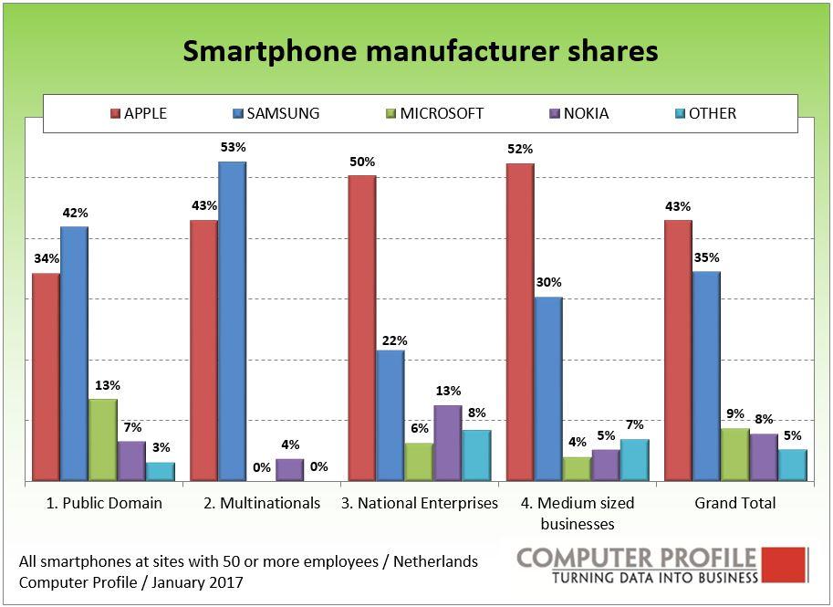 Zakelijke smartphones per bedrijfstype