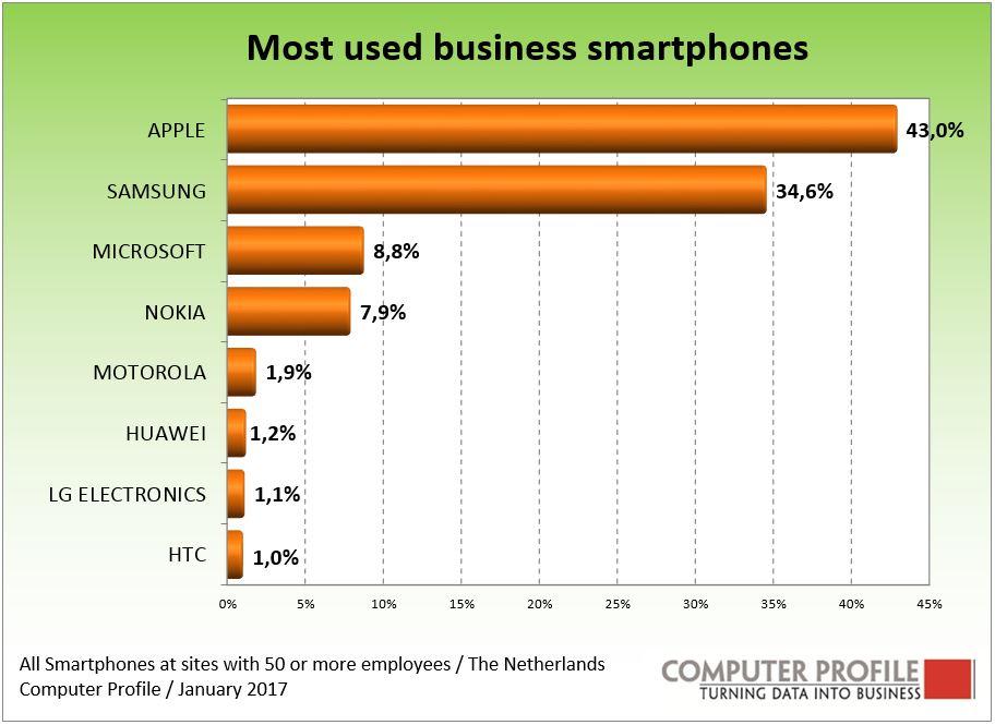 Zakelijke smartphonemarkt in Nederland volgens Computer Profile