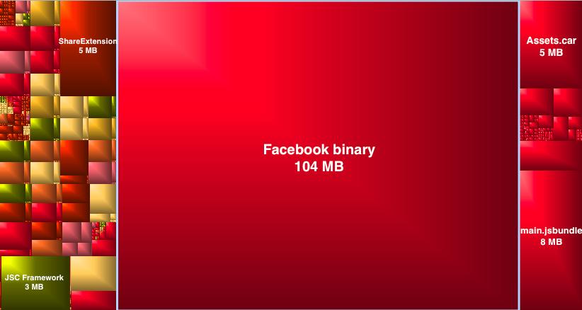 Facebook-structuur oud