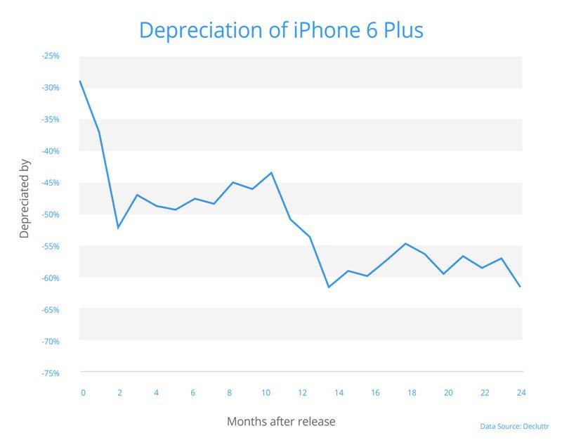 Waarde iPhone 6 Plus